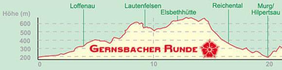 GernsbacherRunde1Profil