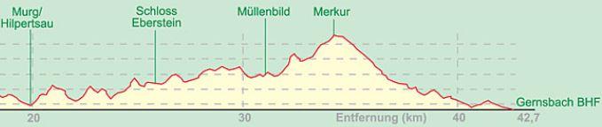 GernsbacherRunde2Profil